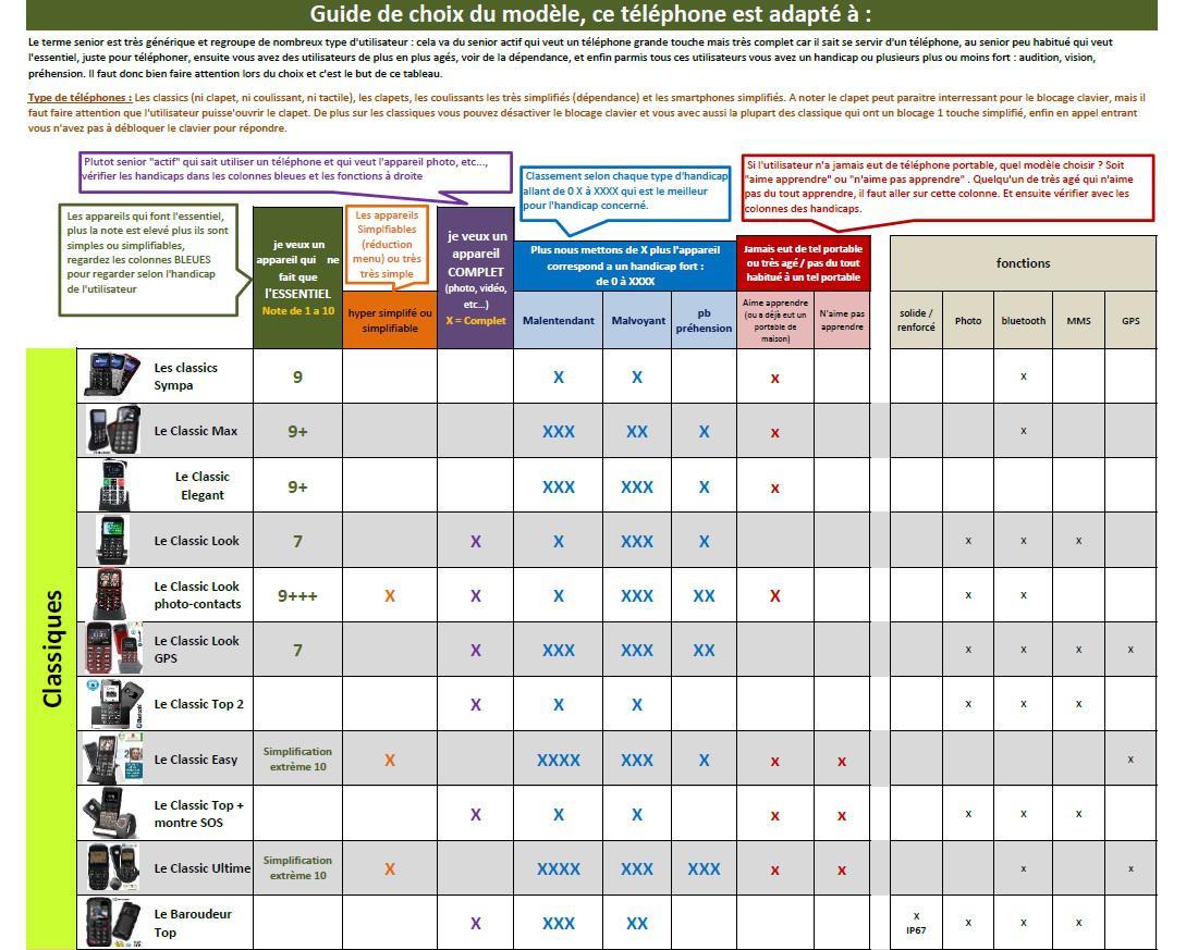 Guide achat mobile senior partie 1